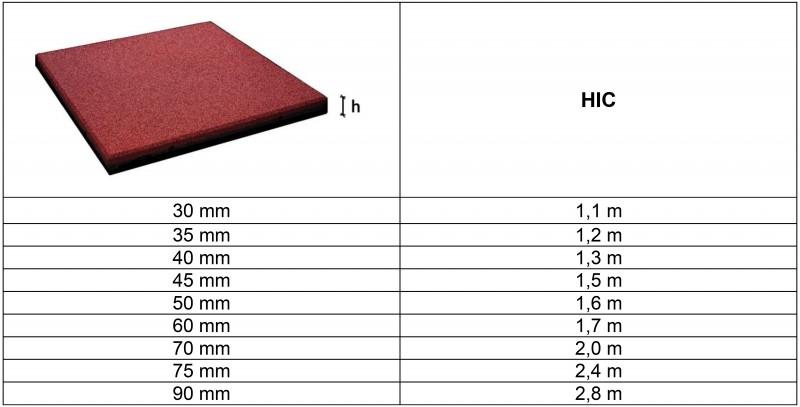 Plac zabaw FLEXI-STEP PLUS bezpieczna płytka 500x500x30-45mm INTER-FUN