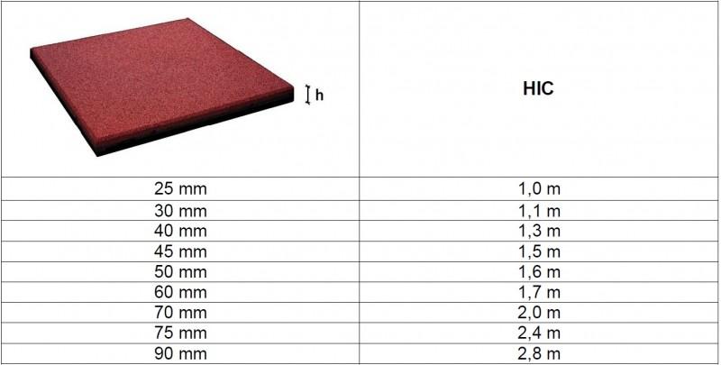 Plac zabaw FLEXI-STEP PLUS bezpieczna płytka 500x500x50-90mm INTER-FUN